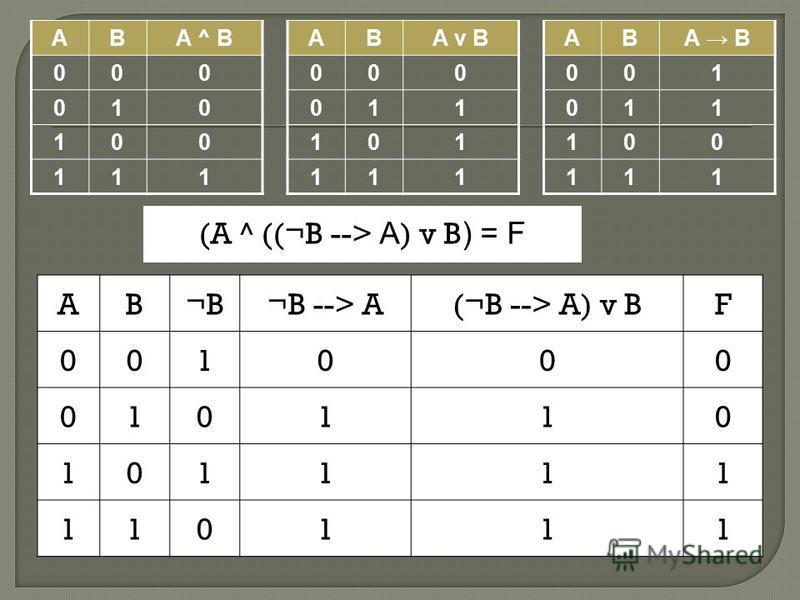 ABA ^ B 000 010 100 111 ABA v B 000 011 101 111 ABA B 001 011 100 111 AB¬B¬B --> A(¬B --> A) v BF 001000 010110 101111 110111 (A ^ ((¬B --> A ) v B ) = F