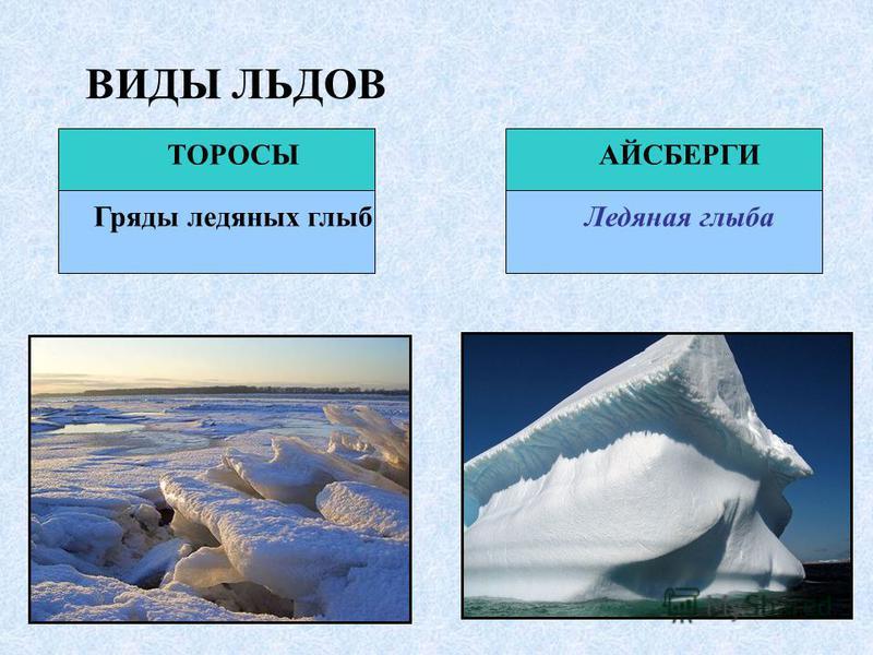 ВИДЫ ЛЬДОВ ТОРОСЫАЙСБЕРГИ Гряды ледяных глыб Ледяная глыба