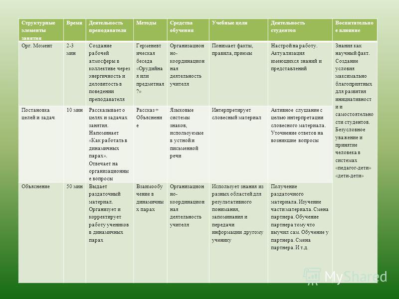 Структурные элементы занятия Время Деятельность преподавателя Методы Средства обучения Учебные цели Деятельность студентов Воспитательно е влияние Орг. Момент 2-3 мин Создание рабочей атмосферы в коллективе через энергичность и деловитость в поведени