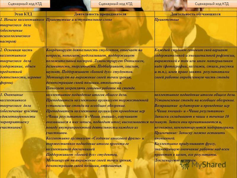 Сценарный ход КТД Этап КТДДеятельность преподавателя Деятельность обучающихся 1. Начало коллективного творческого дела (обеспечение психологического настроя) Приветствие и вступительное слово Приветствие 2. Основная часть коллективного творческого де