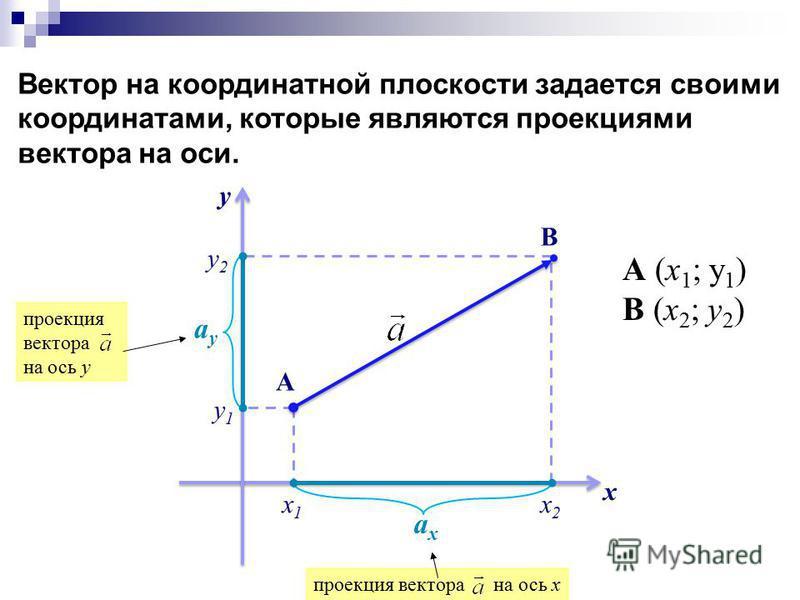 Вектор на координатной плоскости задается своими координатами, которые являются проекциями вектора на оси. х у х 1 х 1 х 2 х 2 у 1 у 1 y2y2 А В ахах проекция вектора на ось х ауау проекция вектора на ось у А (х 1 ; у 1 ) В (х 2 ; у 2 )