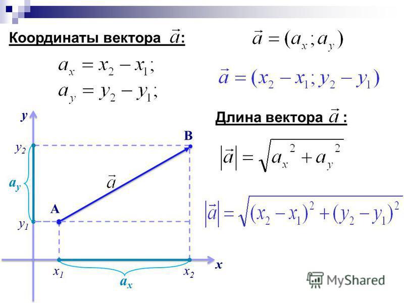 х у х 1 х 1 х 2 х 2 у 1 у 1 y2y2 А В ахах ауау Координаты вектора : Длина вектора :