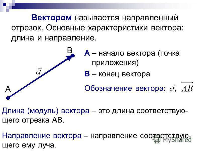 Вектором называется направленный отрезок. Основные характеристики вектора: длина и направление. А – начало вектора (точка приложения) В – конец вектора Обозначение вектора:, А В Длина (модуль) вектора – это длина соответствующего отрезка АВ. Направле