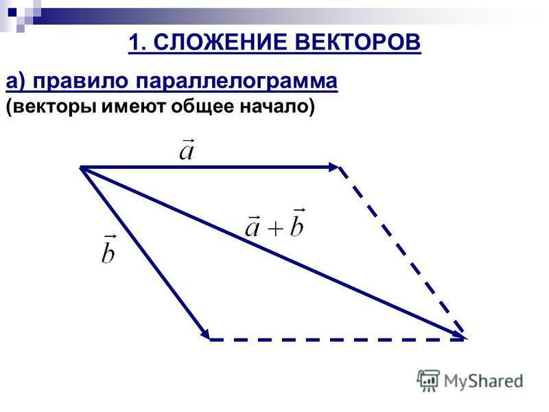 1. СЛОЖЕНИЕ ВЕКТОРОВ а) правило параллелограмма (векторы имеют общее начало)