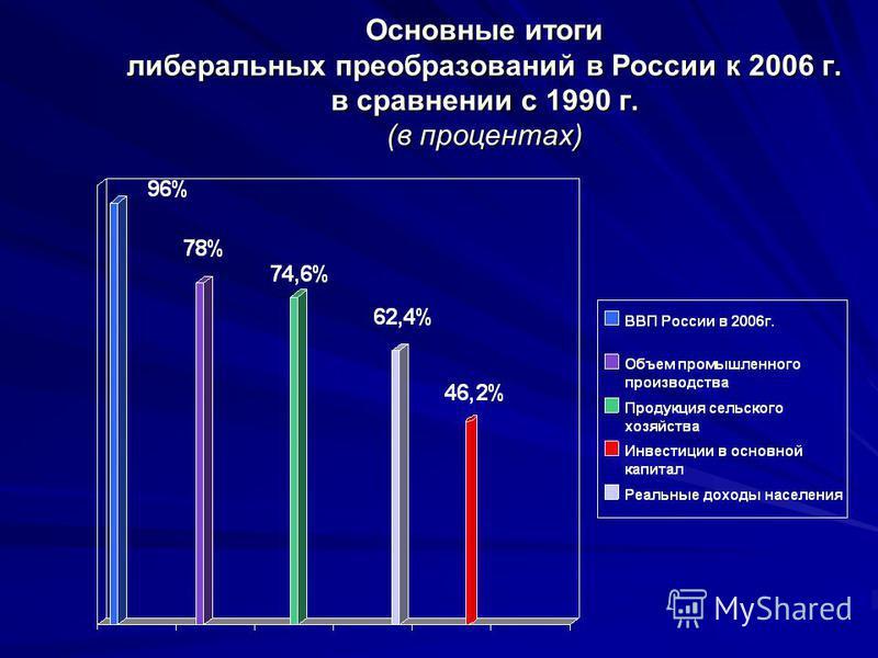 Основные итоги либеральных преобразований в России к 2006 г. в сравнении с 1990 г. (в процентах)