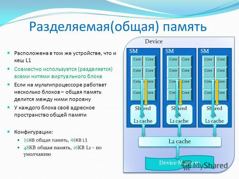 Разделяемая(общая) память Расположена в том же устройстве, что и кеш L1 Совместно используется (разделяется) всеми нитями виртуального блока Если на мультипроцессоре работает несколько блоков – общая память делится между ними поровну У каждого блока