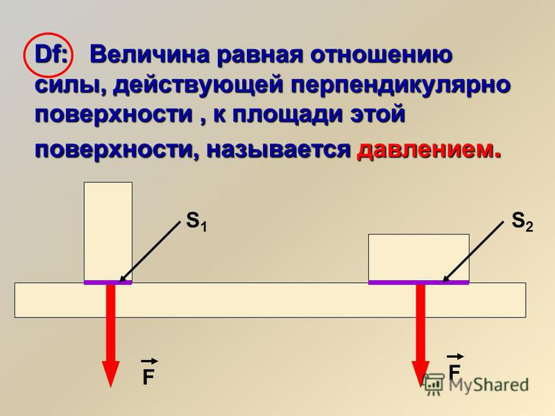 Df: Величина равная отношению силы, действующей перпендикулярно поверхности, к площади этой поверхности, называется давлением. S1S1 S2S2 F F