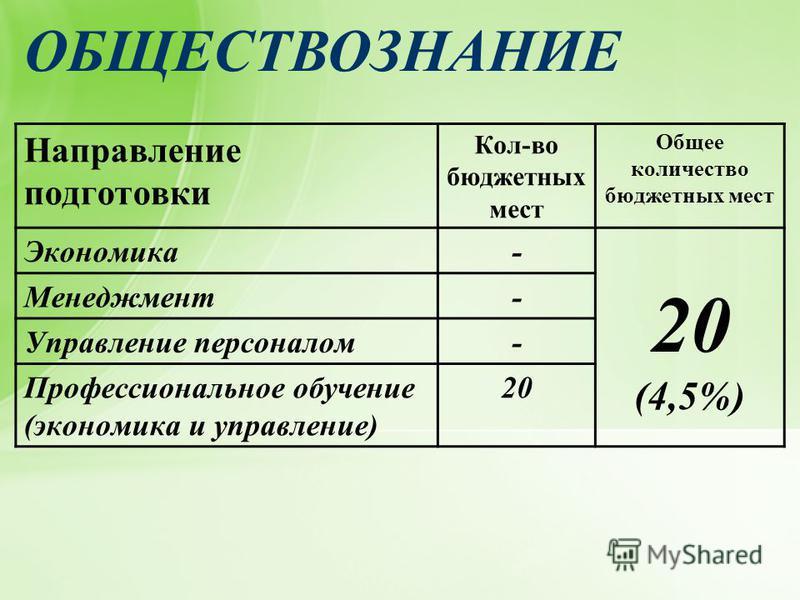 ОБЩЕСТВОЗНАНИЕ Направление подготовки Кол-во бюджетных мест Общее количество бюджетных мест Экономика- 20 (4,5%) Менеджмент- Управление персоналом- Профессиональное обучение (экономика и управление) 20