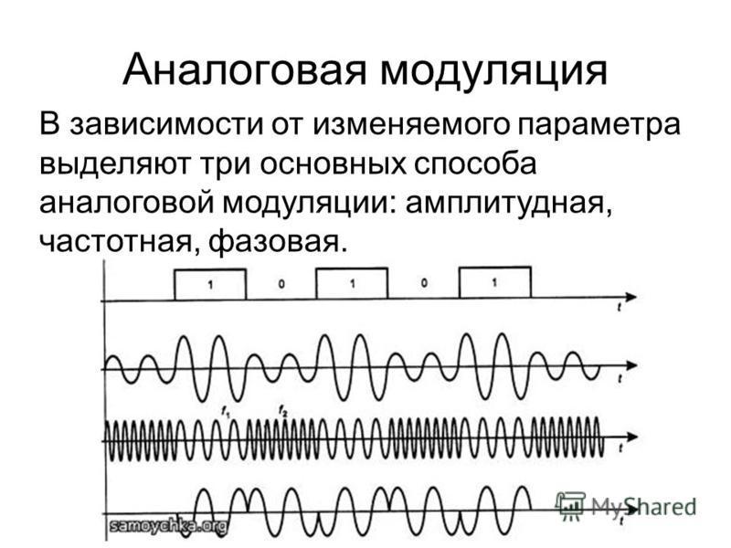 Аналоговая модуляция В зависимости от изменяемого параметра выделяют три основных способа аналоговой модуляции: амплитудная, частотная, фазовая.