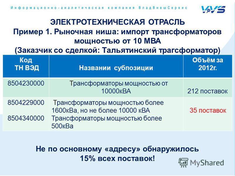 ЭЛЕКТРОТЕХНИЧЕСКАЯ ОТРАСЛЬ Пример 1. Рыночная ниша: импорт трансформаторов мощностью от 10 МВА (Заказчик со сделкой: Тальятинский трансформатор) Код ТН ВЭДНазвании субпозиции Объём за 2012 г. 8504230000 Трансформаторы мощностью от 10000 кВА212 постав