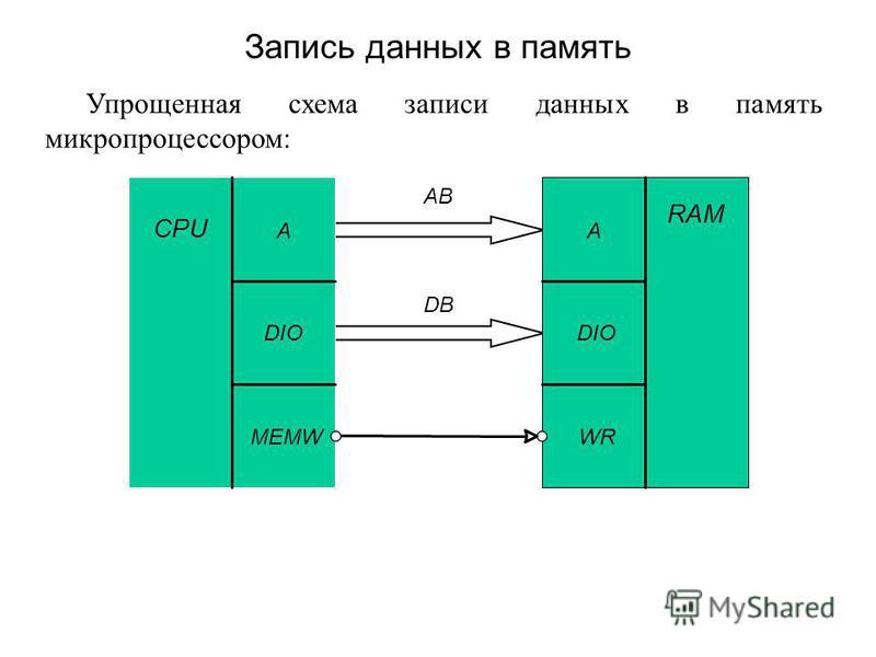Упрощенная схема записи данных в память микропроцессором: Запись данных в память CPU A DIO MEMW RAMRAM A DIODIO WR AB DB
