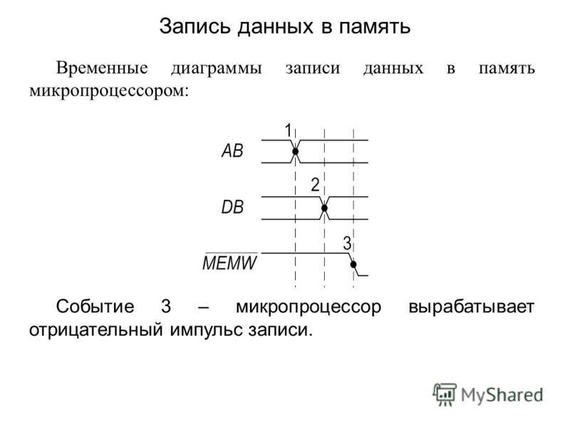 Временные диаграммы записи данных в память микропроцессором: Событие 3 – микропроцессор вырабатывает отрицательный импульс записи. Запись данных в память