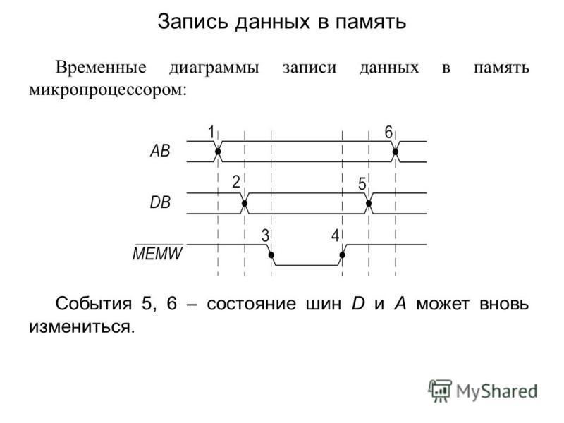 Временные диаграммы записи данных в память микропроцессором: События 5, 6 – состояние шин D и A может вновь измениться. Запись данных в память