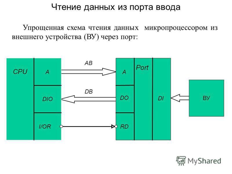 Упрощенная схема чтения данных микропроцессором из внешнего устройства (ВУ) через порт: Чтение данных из порта ввода CPU A DIO I/OR Port A DO RD AB DB DIDI ВУ