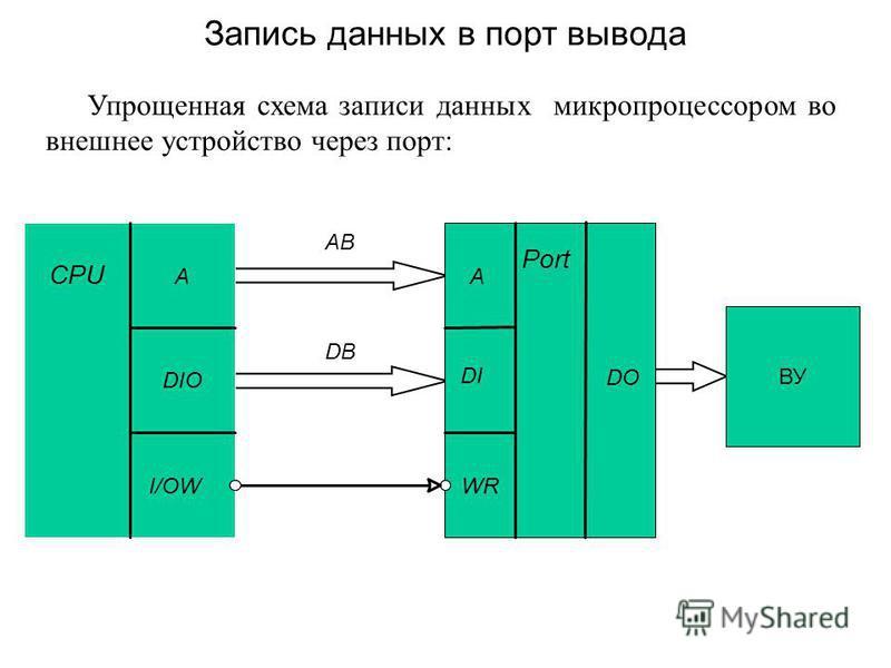 Упрощенная схема записи данных микропроцессором во внешнее устройство через порт: Запись данных в порт вывода CPU A DIO I/OW Port A DIDI WR AB DB DODO ВУ