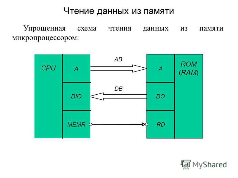 Упрощенная схема чтения данных из памяти микропроцессором: Чтение данных из памяти CPU A DIO MEMR ROM (RAM) A DO RD AB DB