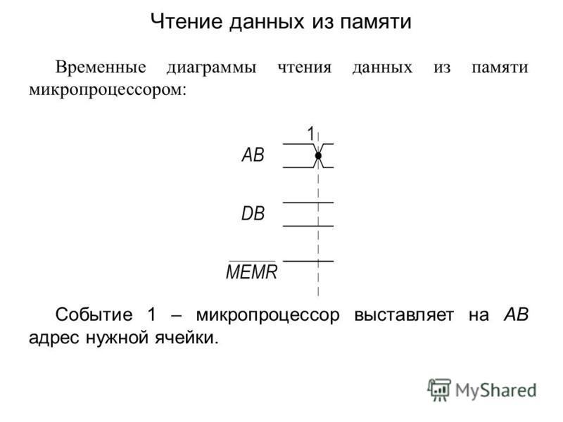 Временные диаграммы чтения данных из памяти микропроцессором: Событие 1 – микропроцессор выставляет на AB адрес нужной ячейки. Чтение данных из памяти