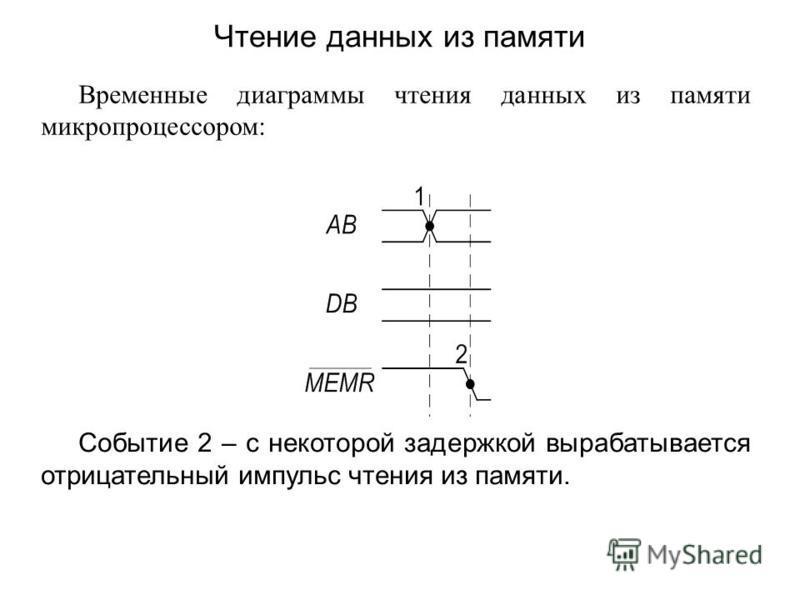 Временные диаграммы чтения данных из памяти микропроцессором: Событие 2 – с некоторой задержкой вырабатывается отрицательный импульс чтения из памяти. Чтение данных из памяти