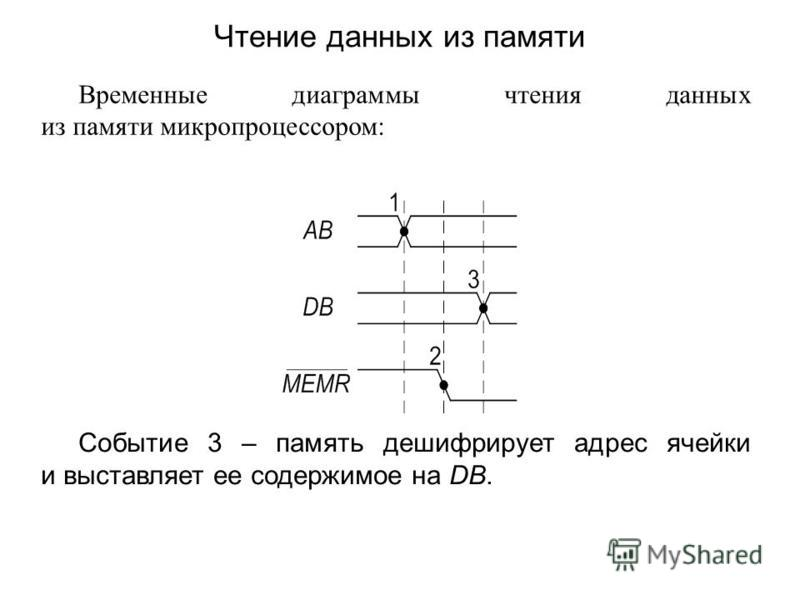 Временные диаграммы чтения данных из памяти микропроцессором: Событие 3 – память дешифрирует адрес ячейки и выставляет ее содержимое на DB. Чтение данных из памяти