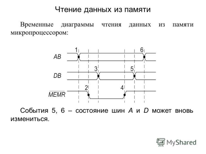 Временные диаграммы чтения данных из памяти микропроцессором: События 5, 6 – состояние шин A и D может вновь измениться. Чтение данных из памяти