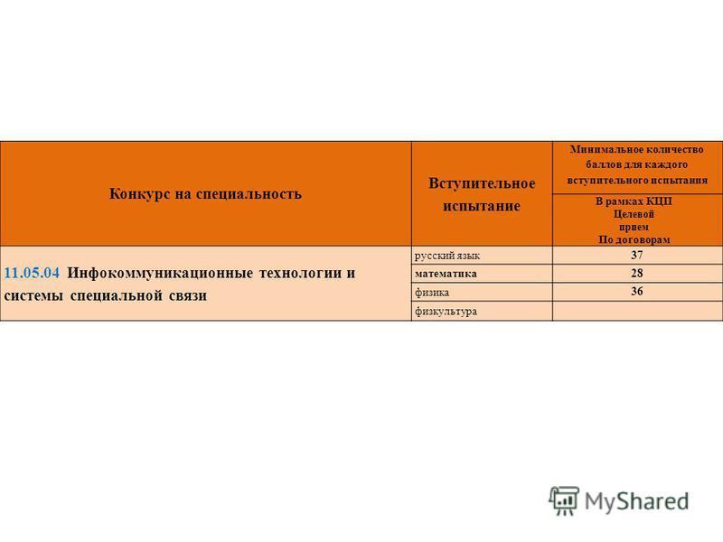 Конкурс на специальность Вступительное испытание Минимальное количество баллов для каждого вступительного испытания В рамках КЦП Целевой прием По договорам 11.05.04 Инфокоммуникационные технологии и системы специальной связи русский язык 37 математик