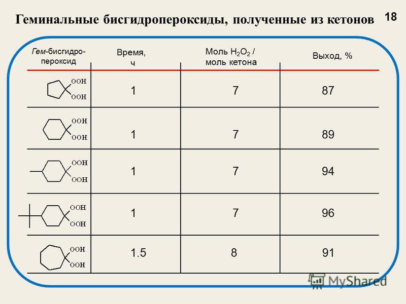 Геминальные бисгидропероксиды, полученные из кетонов Гем-бис гидропероксид Время, ч Моль H 2 O 2 / моль кетона Выход, % 1 7 87 1 7 89 1 7 94 1 7 96 1.5 8 91 18