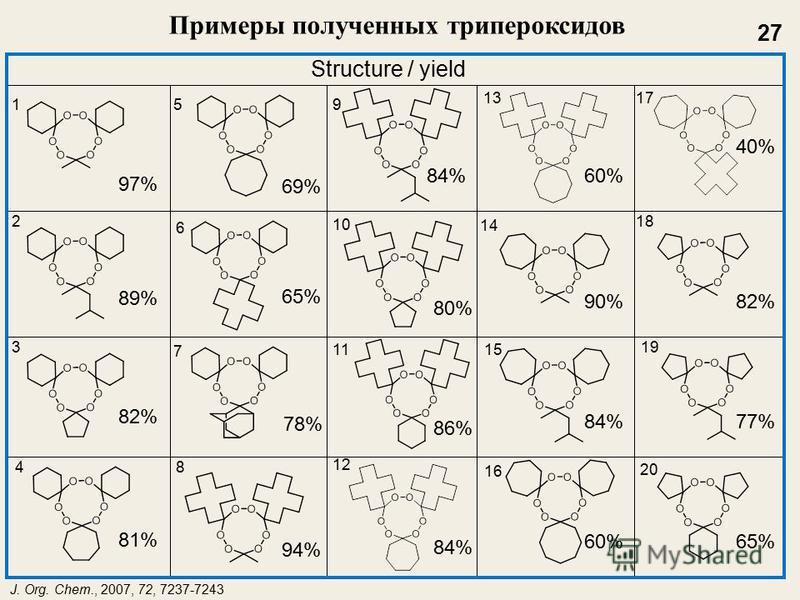 Примеры полученных три пероксидов 89% 97% 82% 81% 69% 65% 78% 94% 84% 80% 86% 84% 60% 90% 84% 65%60% 40% 82% 77% Structure / yield 1 2 3 4 59 13 17 6 7 8 14 12 11 10 15 16 18 20 19 J. Org. Chem., 2007, 72, 7237-7243 27