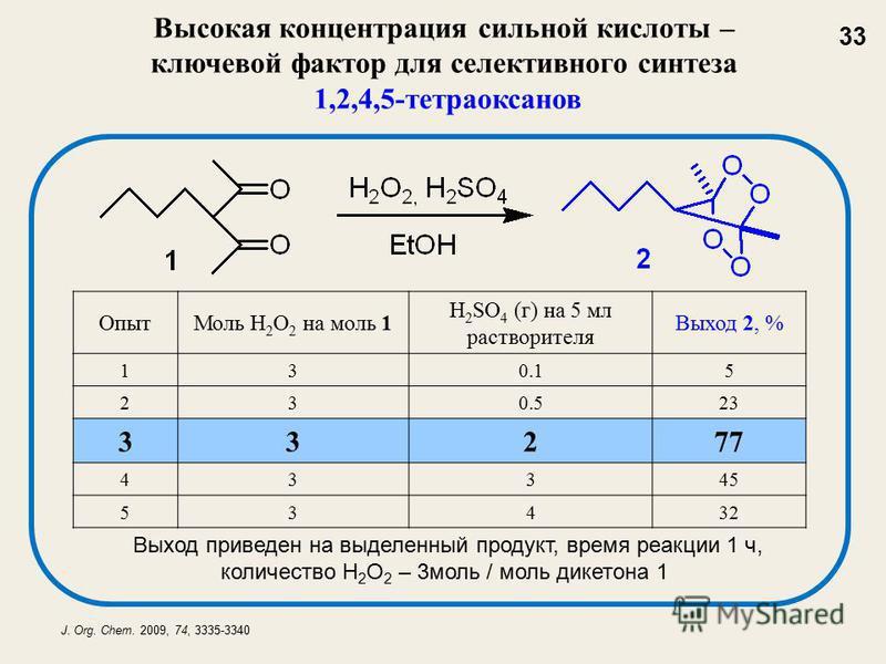 Высокая концентрация сильной кислоты – ключевой фактор для селективного синтеза 1,2,4,5-тетраоксанов Опыт Моль H 2 O 2 на моль 1 H 2 SO 4 (г) на 5 мл растворителя Выход 2, % 130.15 230.523 33277 4 3345 5 3432 Выход приведен на выделенный продукт, вре