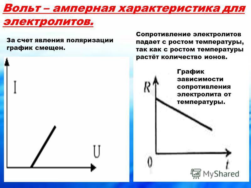 Вольт – амперная характеристика для электролитов. За счет явления поляризации график смещен. График зависимости сопротивления электролита от температуры. Сопротивление электролитов падает с ростом температуры, так как с ростом температуры растёт коли