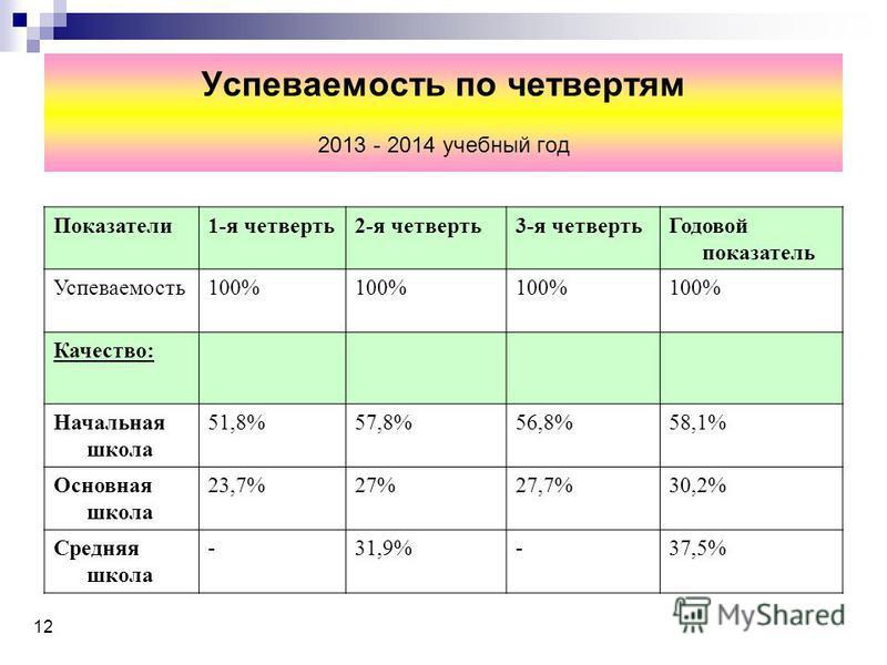 Успеваемость по четвертям 2013 - 2014 учебный год Показатели 1-я четверть 2-я четверть 3-я четверть Годовой показатель Успеваемость 100% Качество: Начальная школа 51,8%57,8%56,8%58,1% Основная школа 23,7%27%27,7%30,2% Средняя школа -31,9%-37,5% 12