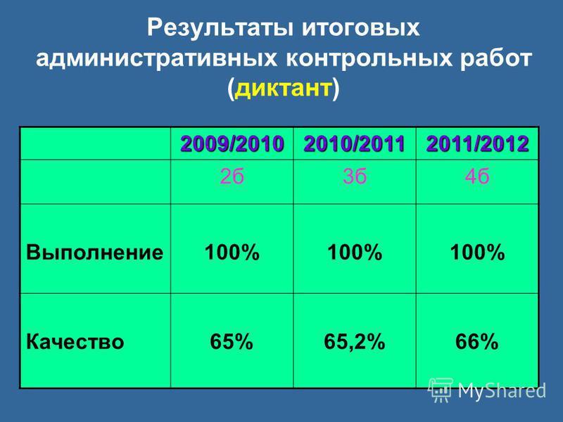 Результаты итоговых административных контрольных работ (диктант) 2009/20102010/20112011/2012 2 б 3 б 4 б Выполнение 100% Качество 65%65,2%66%