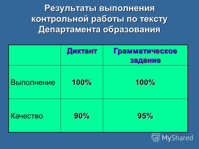 Результаты выполнения контрольной работы по тексту Департамента образования Диктант Грамматическое задание Выполнение 100%100% Качество 90%95%