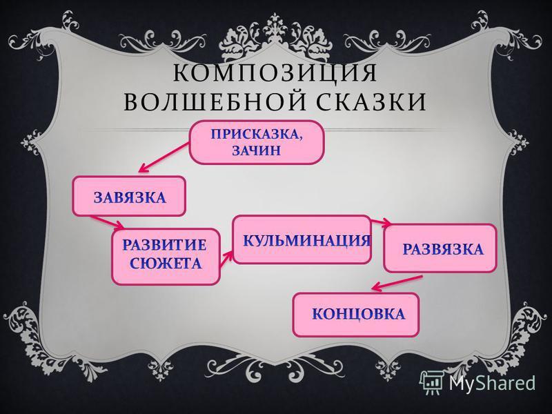 КОМПОЗИЦИЯ ВОЛШЕБНОЙ СКАЗКИ