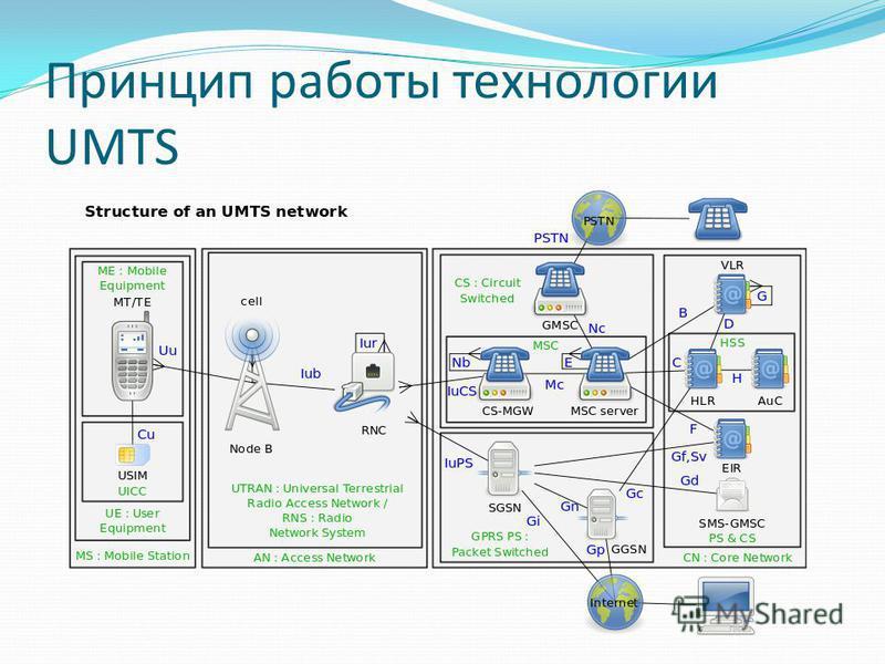 Принцип работы технологии UMTS