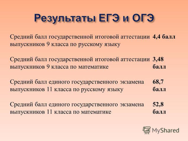 Средний балл государственной итоговой аттестации выпускников 9 класса по русскому языку 4,4 балл Средний балл государственной итоговой аттестации выпускников 9 класса по математике 3,48 балл Средний балл единого государственного экзамена выпускников