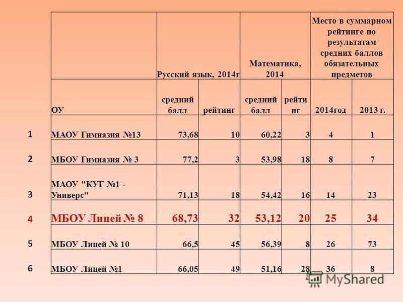 Русский язык, 2014 г Математика, 2014 Место в суммарном рейтинге по результатам средних баллов обязательных предметов ОУ средний балл рейтинг средний балл рейтинг 2014 год 2013 г. 1 МАОУ Гимназия 1373,681060,22341 2 МБОУ Гимназия 377,2353,981887 3 МА