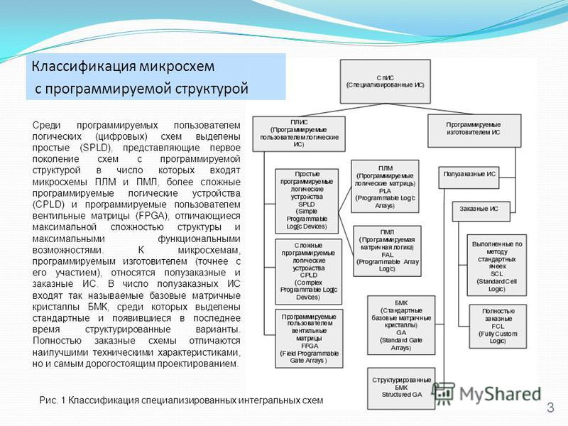 3 Классификация микросхем с