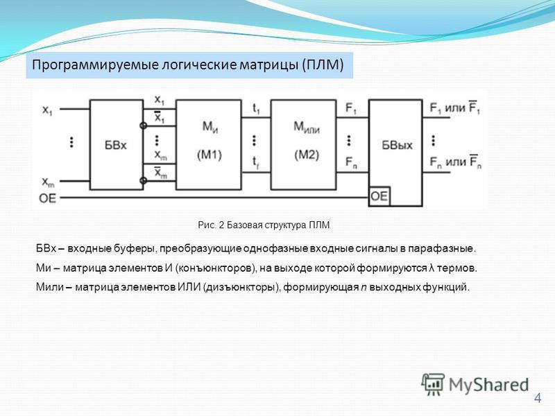 Программируемые логические матрицы (ПЛМ) 4 Рис. 2 Базовая структура ПЛМ БВх – входные буферы, преобразующие однофазные входные сигналы в парофазные. Ми – матрица элементов И (конъюнкторов), на выходе которой формируются λ термов. Мили – матрица элеме
