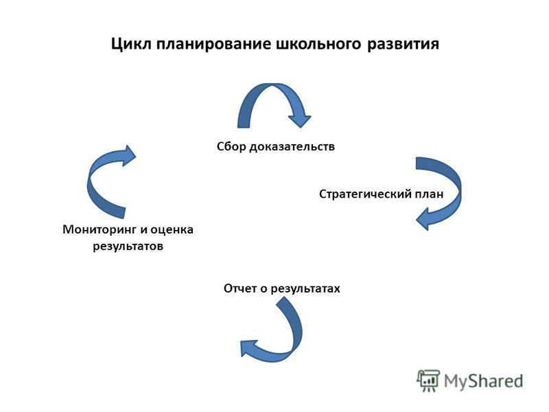 Цикл планирование школьного развития Сбор доказательств Стратегический план Отчет о результатах Мониторинг и оценка результатов