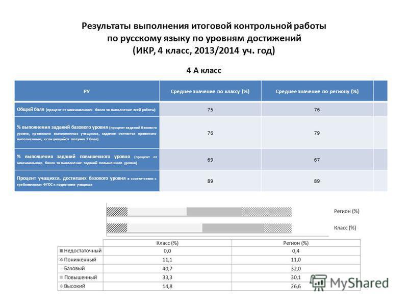 Результаты выполнения итоговой контрольной работы по русскому языку по уровням достижений (ИКР, 4 класс, 2013/2014 уч. год) РУСреднее значение по классу (%)Среднее значение по региону (%) Общий балл (процент от максимального балла за выполнение всей