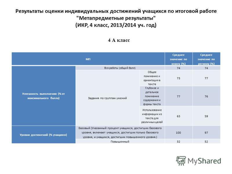 Результаты оценки индивидуальных достижений учащихся по итоговой работе
