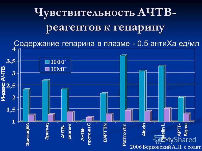 Чувствительность АЧТВ- реагентов к гепарину Содержание гепарина в плазме - 0.5 антиXa ед/мл 2006 Берковский А.Л. с соавт.