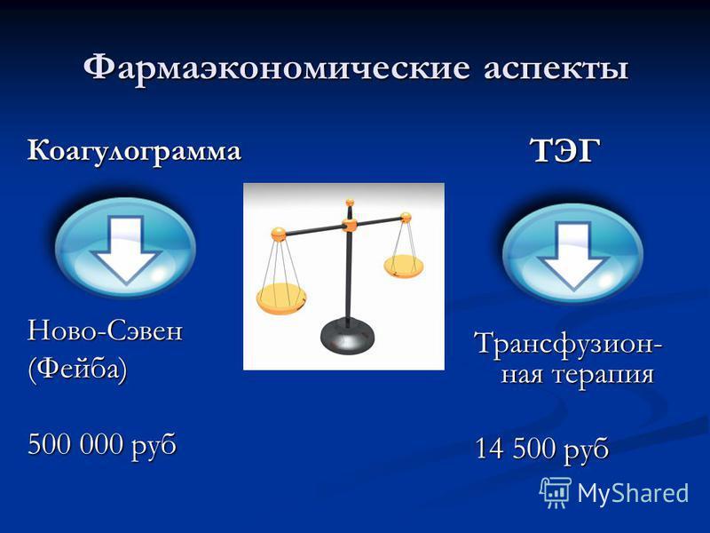 Фармаэкономические аспекты Коагулограмма Ново-Сэвен(Фейба) 500 000 руб ТЭГ Трансфузион- ная терапия 14 500 руб