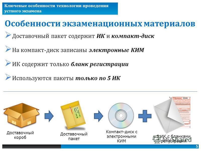 5 Особенности экзаменационных материалов Ключевые особенности технологии проведения устного экзамена Доставочный пакет содержит ИК и компакт-диск На компакт-диск записаны электронные КИМ ИК содержит только бланк регистрации Используются пакеты только