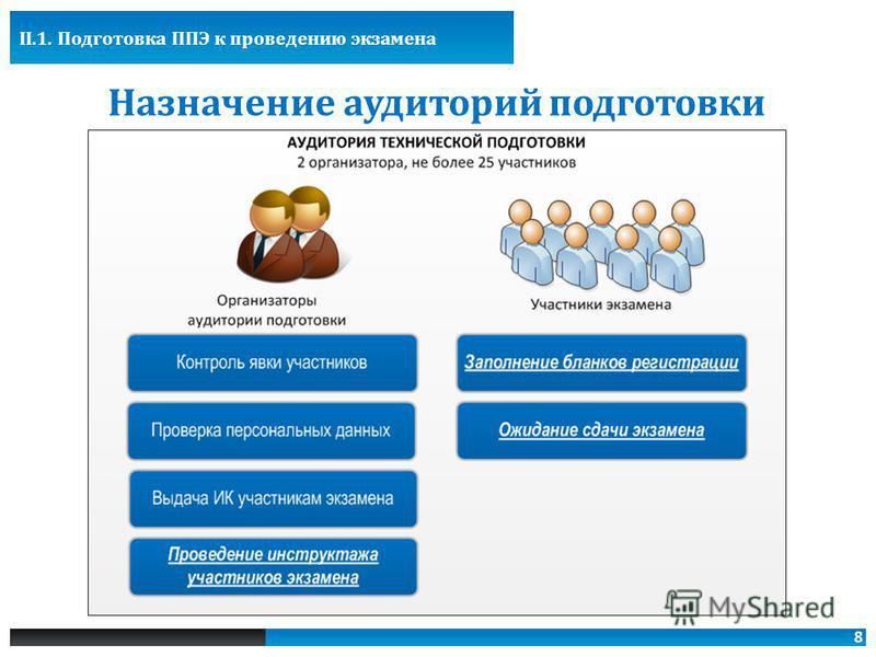 8 Назначение аудиториий подготовки II.1. Подготовка ППЭ к проведению экзамена