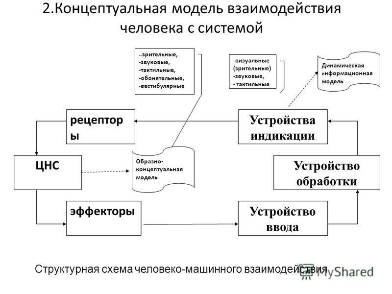 2. Концептуальная модель взаимодействия человека с системой Структурная схема человеко-машинного взаимодействия рецепторы Устройства индикации ЦНС Устройство обработки Устройство ввода эффекторы ЦНС эффекторы рецептор ы Устройство ввода Устройства ин