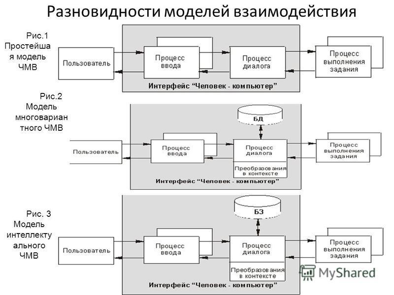 Разновидности моделей взаимодействия Рис.1 Простейша я модель ЧМВ Рис.2 Модель многовариантного ЧМВ Рис. 3 Модель интеллектуального ЧМВ