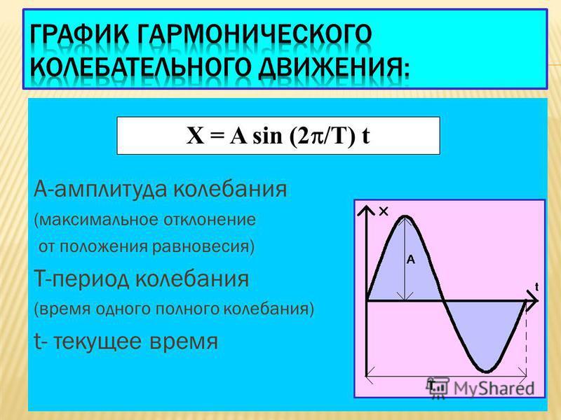 А-амплитуда колебания (максимальное отклонение от положения равновесия) Т-период колебания (время одного полного колебания) t- текущее время X = A sin (2 /T) t