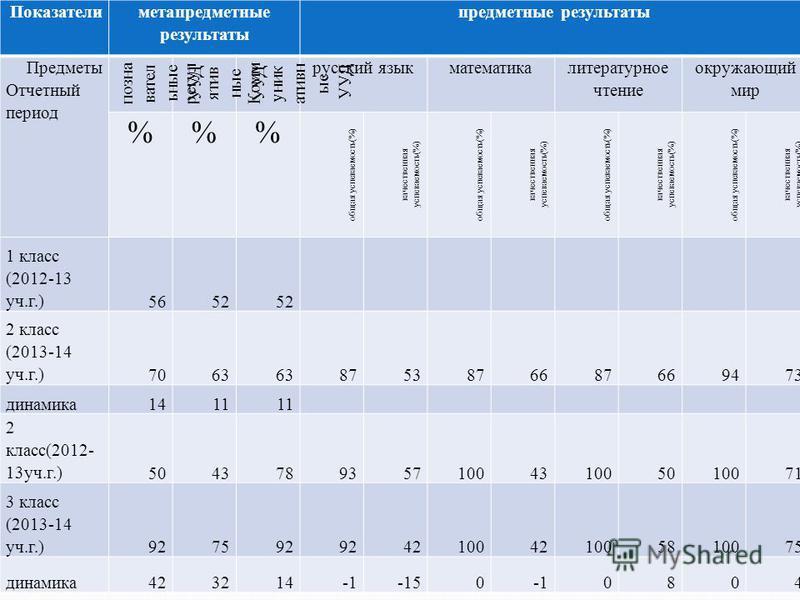 Показатели метапредметные результаты предметные результаты Предметы Отчетный период познавательные УУД регулятивные УУД Комм уник ативн ые УУД русский язык математика литературное чтение окружающий мир %% общая успеваемость(%) качественная успеваемос