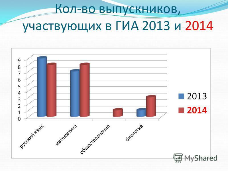 Кол-во выпускников, участвующих в ГИА 2013 и 2014